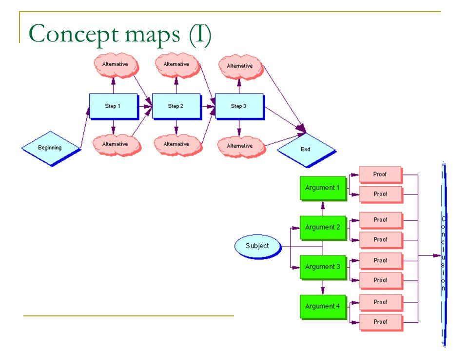 Concept maps (I)
