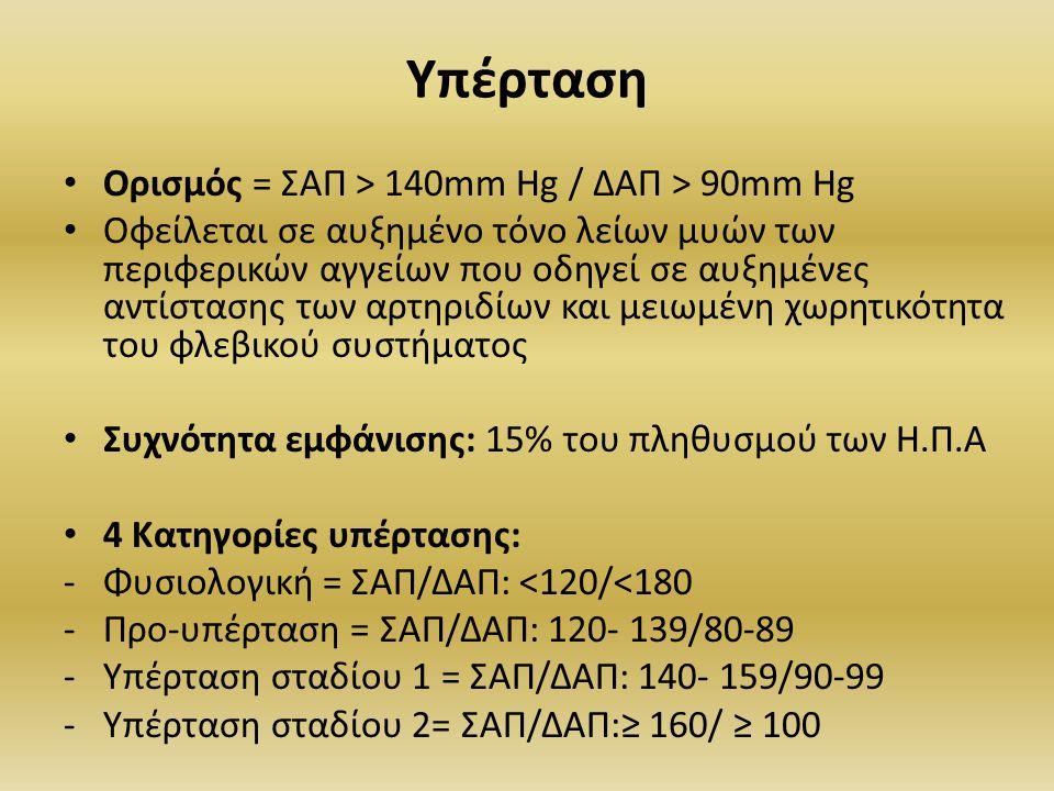 Υπέρταση Ορισμός = ΣΑΠ > 140mm Hg / ΔΑΠ > 90mm Hg