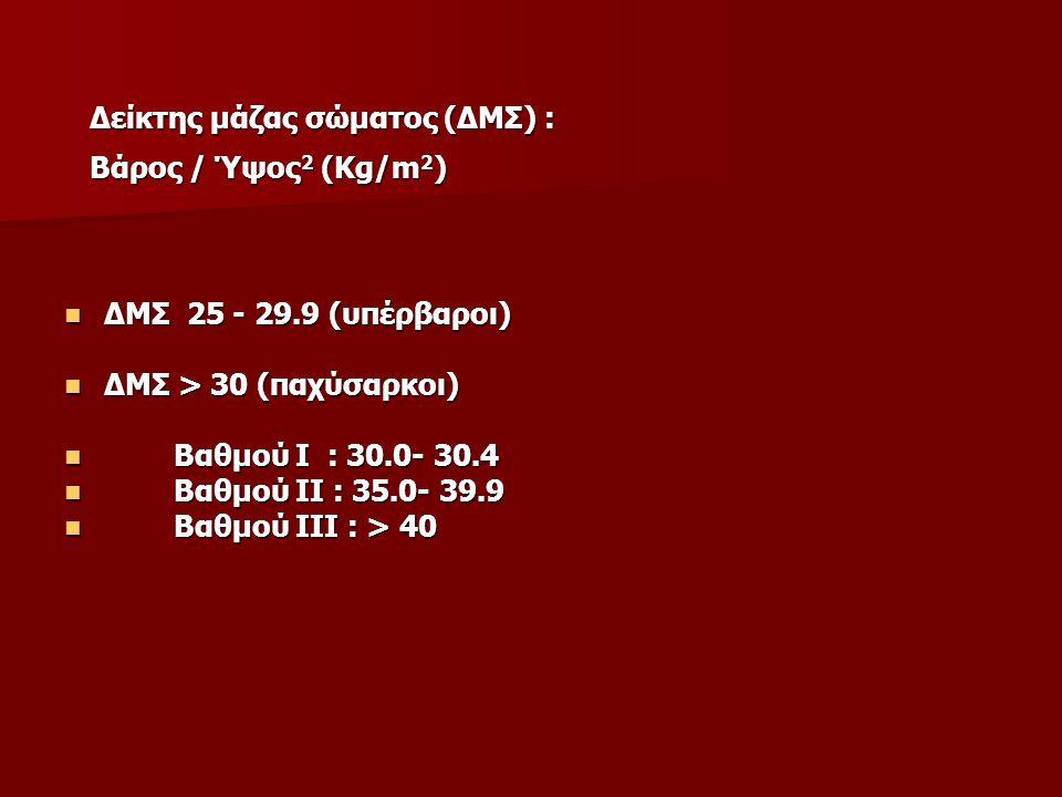 Δείκτης μάζας σώματος (ΔΜΣ) :