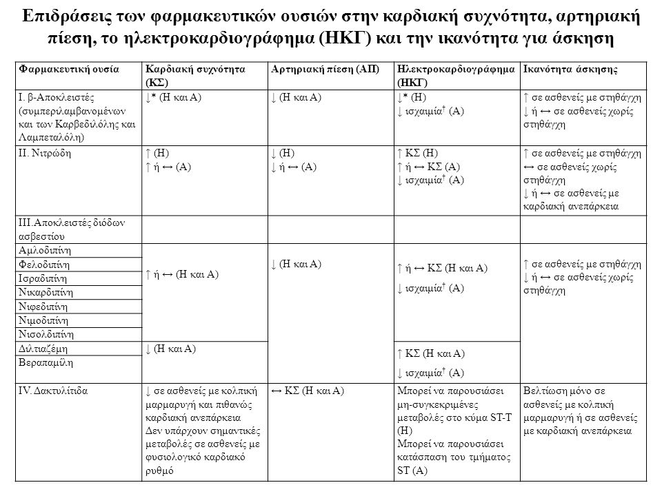 Επιδράσεις των φαρμακευτικών ουσιών στην καρδιακή συχνότητα, αρτηριακή πίεση, το ηλεκτροκαρδιογράφημα (ΗΚΓ) και την ικανότητα για άσκηση