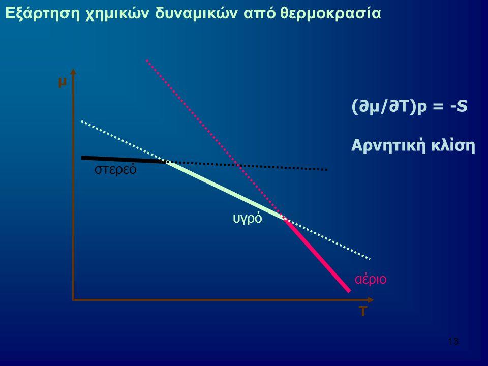 Εξάρτηση χημικών δυναμικών από θερμοκρασία