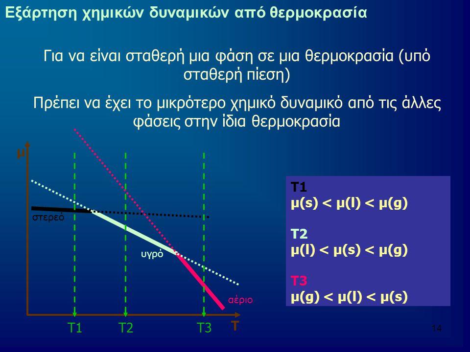 Για να είναι σταθερή μια φάση σε μια θερμοκρασία (υπό σταθερή πίεση)