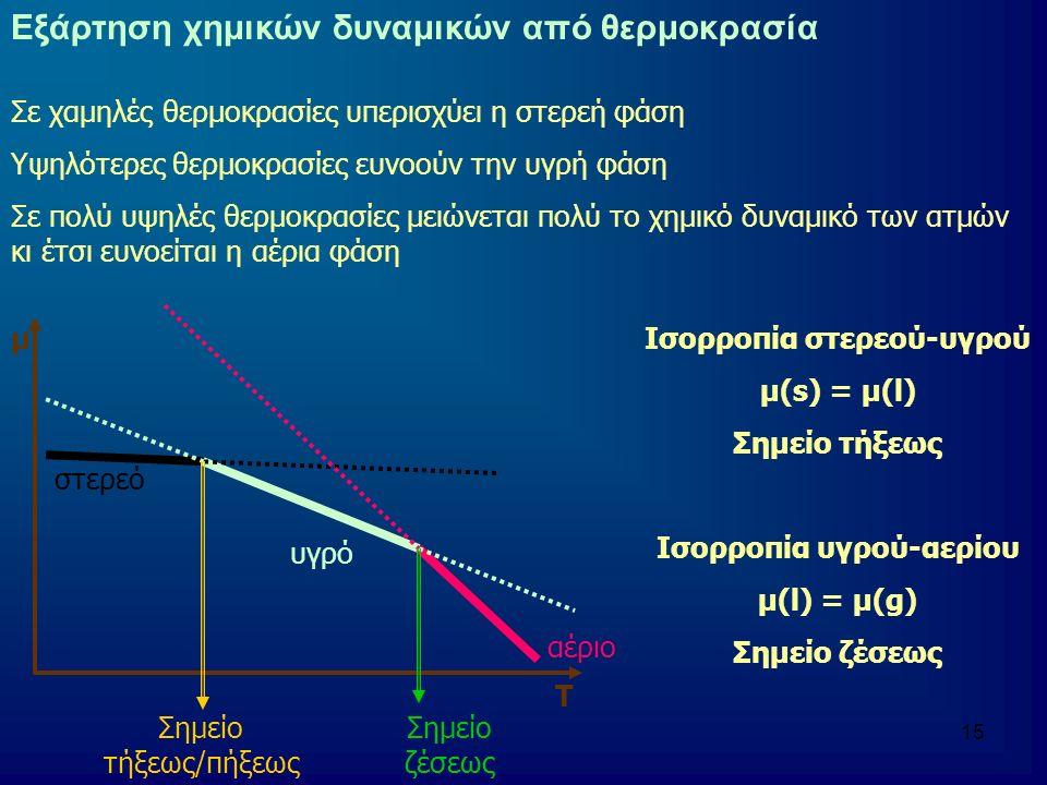 Ισορροπία στερεού-υγρού Ισορροπία υγρού-αερίου