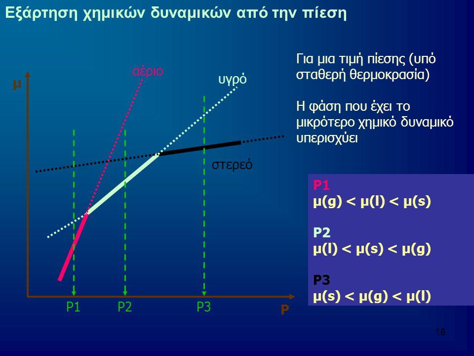 Εξάρτηση χημικών δυναμικών από την πίεση