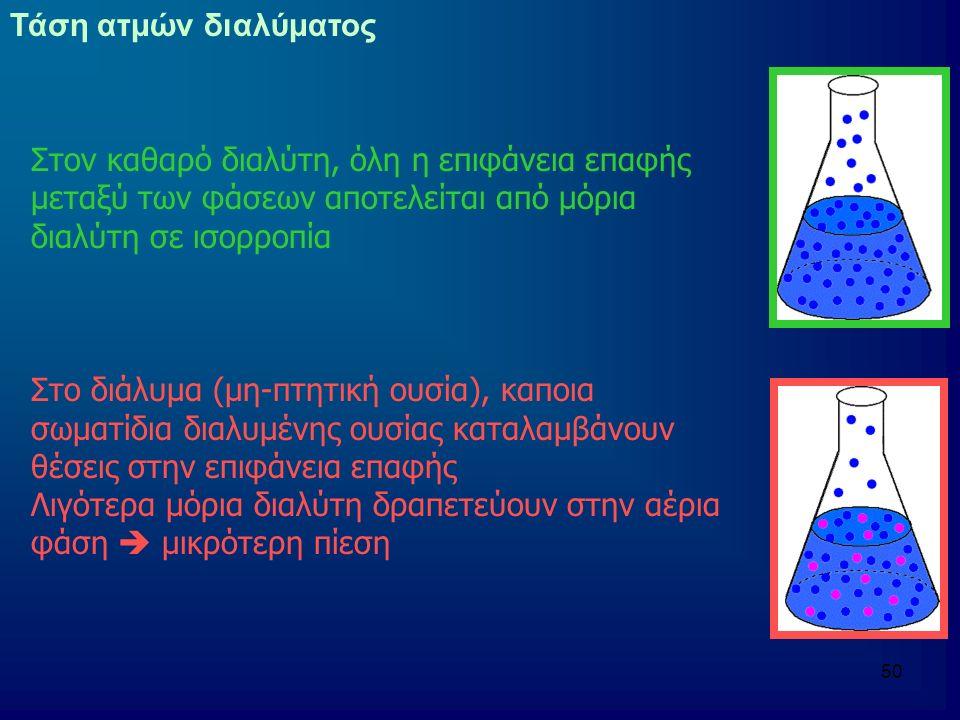 Τάση ατμών διαλύματος Στον καθαρό διαλύτη, όλη η επιφάνεια επαφής μεταξύ των φάσεων αποτελείται από μόρια διαλύτη σε ισορροπία.