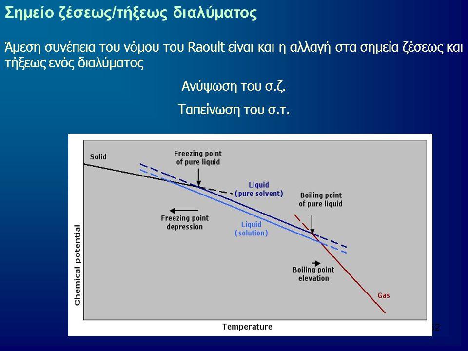 Σημείο ζέσεως/τήξεως διαλύματος