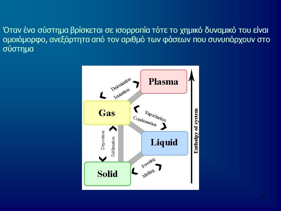 Όταν ένα σύστημα βρίσκεται σε ισορροπία τότε το χημικό δυναμικό του είναι ομοιόμορφο, ανεξάρτητα από τον αριθμό των φάσεων που συνυπάρχουν στο σύστημα
