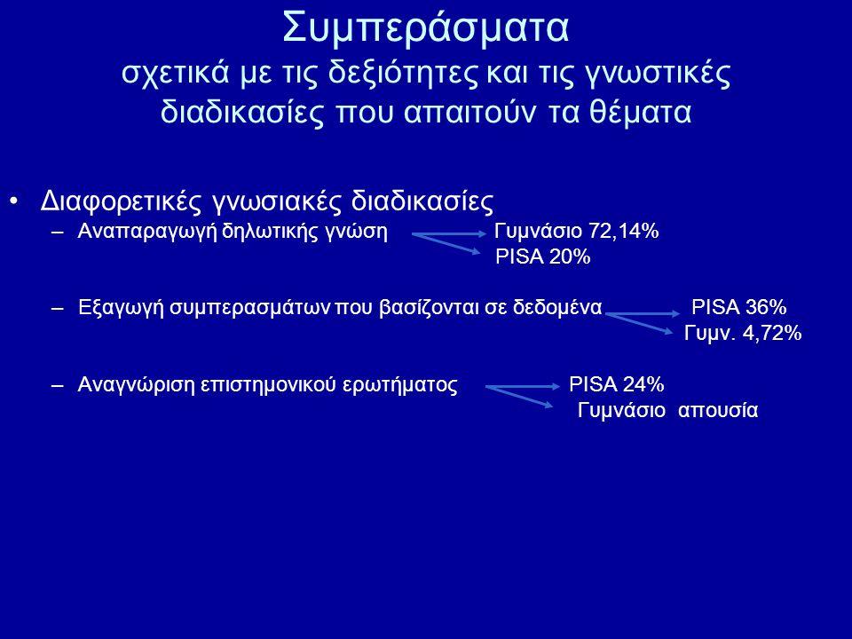 Συμπεράσματα σχετικά με τις δεξιότητες και τις γνωστικές διαδικασίες που απαιτούν τα θέματα
