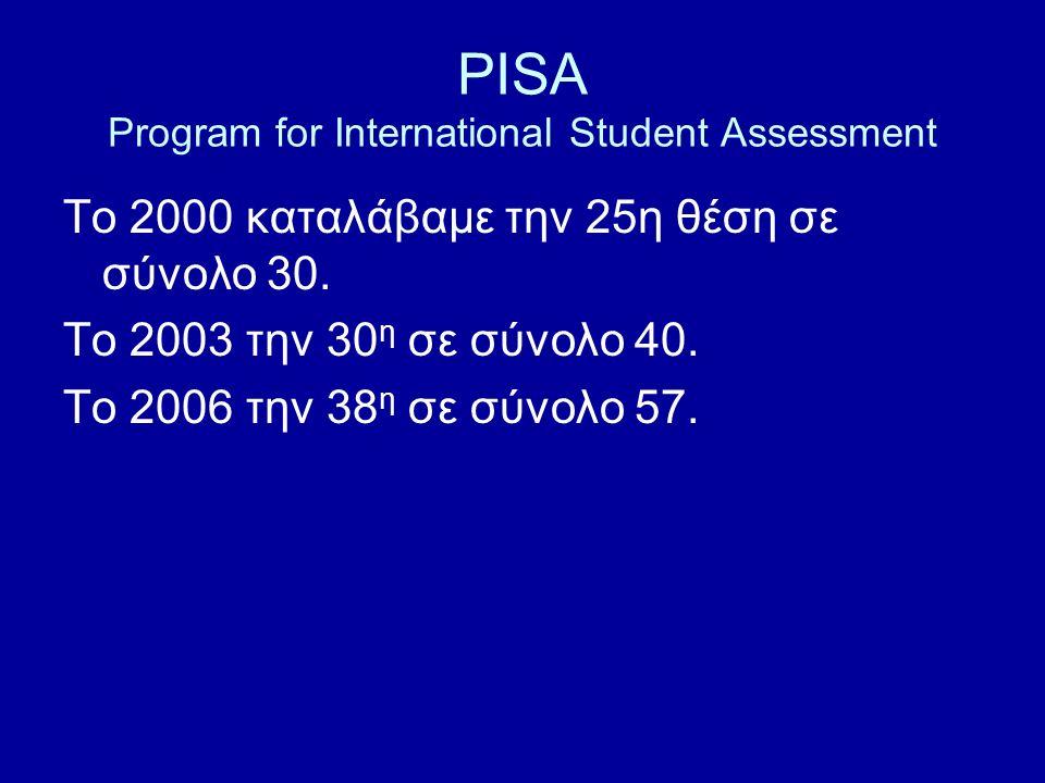 PISA Program for International Student Assessment