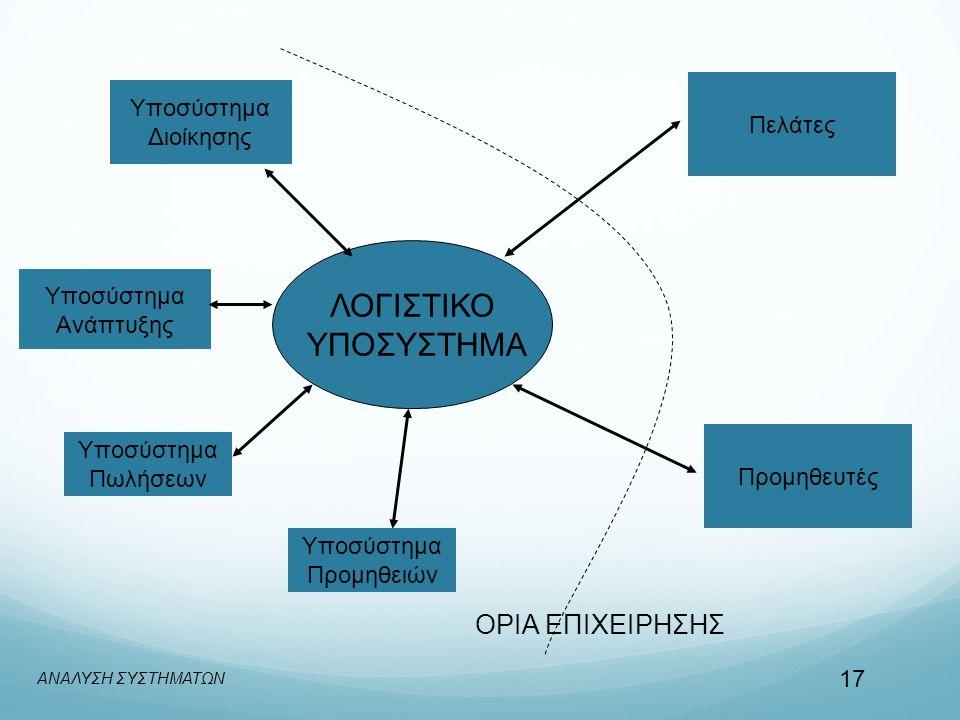 Υποσύστημα Προμηθειών