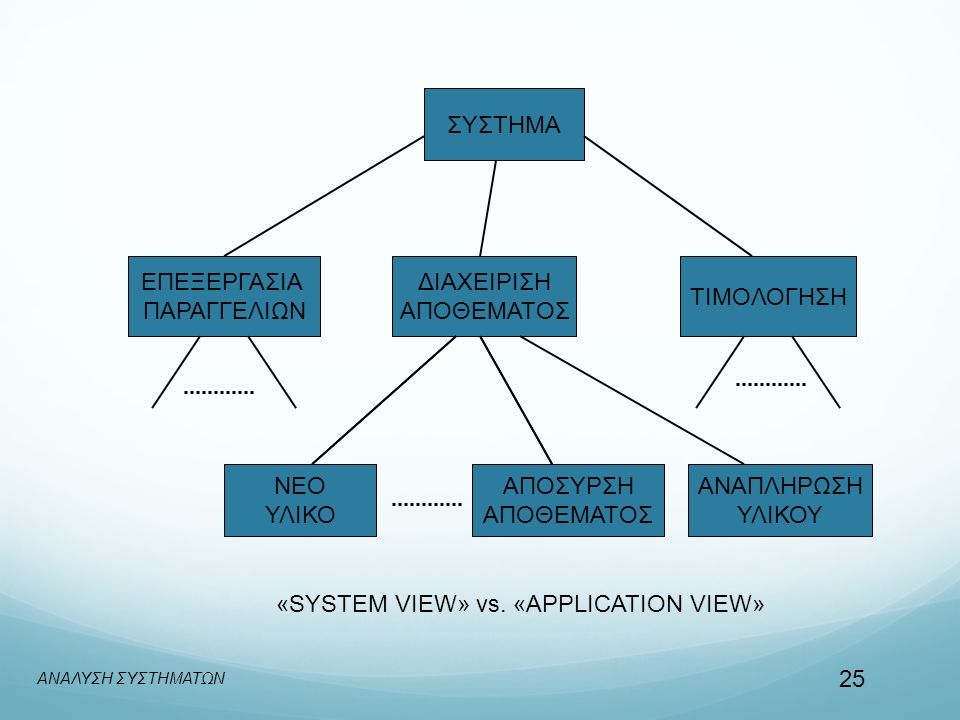 «SYSTEM VIEW» vs. «APPLICATION VIEW»