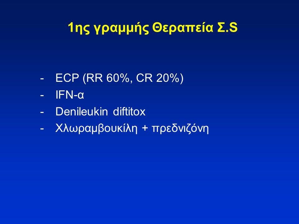 1ης γραμμής Θεραπεία Σ.S - ECP (RR 60%, CR 20%) - IFN-α