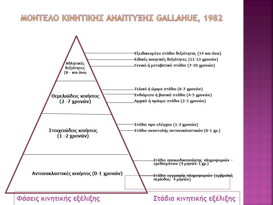 Μοντελο κινητικησ αναπτυξησ gallahue, 1982