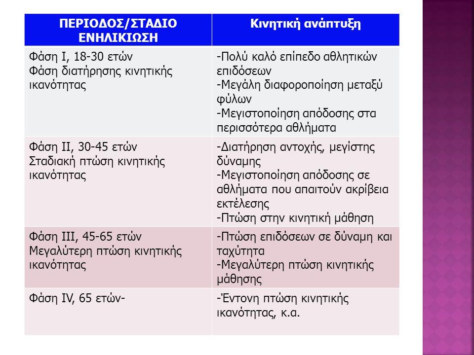 ΠΕΡΙΟΔΟΣ/ΣΤΑΔΙΟ ΕΝΗΛΙΚΙΩΣΗ. Κινητική ανάπτυξη. Φάση Ι, 18-30 ετών. Φάση διατήρησης κινητικής ικανότητας.