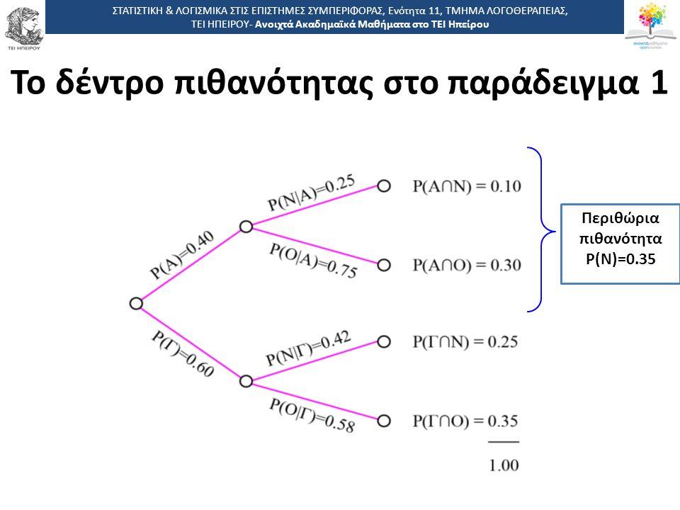 Το δέντρο πιθανότητας στο παράδειγμα 1
