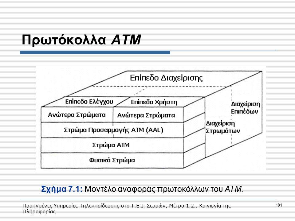 Πρωτόκολλα ΑΤΜ Σχήμα 7.1: Moντέλο αναφοράς πρωτοκόλλων του ΑΤΜ.