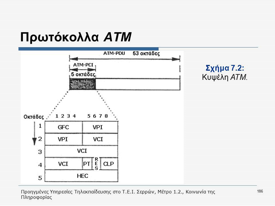 Πρωτόκολλα ΑΤΜ Σχήμα 7.2: Kυψέλη ΑΤΜ.