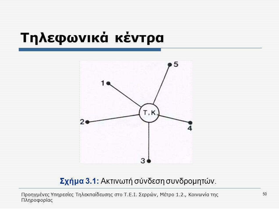 Σχήμα 3.1: Aκτινωτή σύνδεση συνδρομητών.