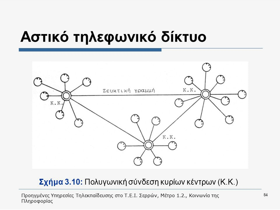 Αστικό τηλεφωνικό δίκτυο