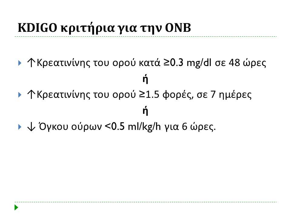 KDIGO κριτήρια για την ΟΝΒ