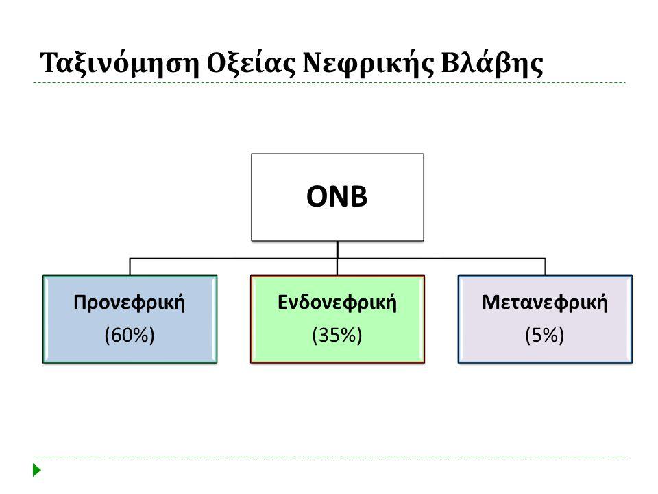 Ταξινόμηση Οξείας Νεφρικής Βλάβης