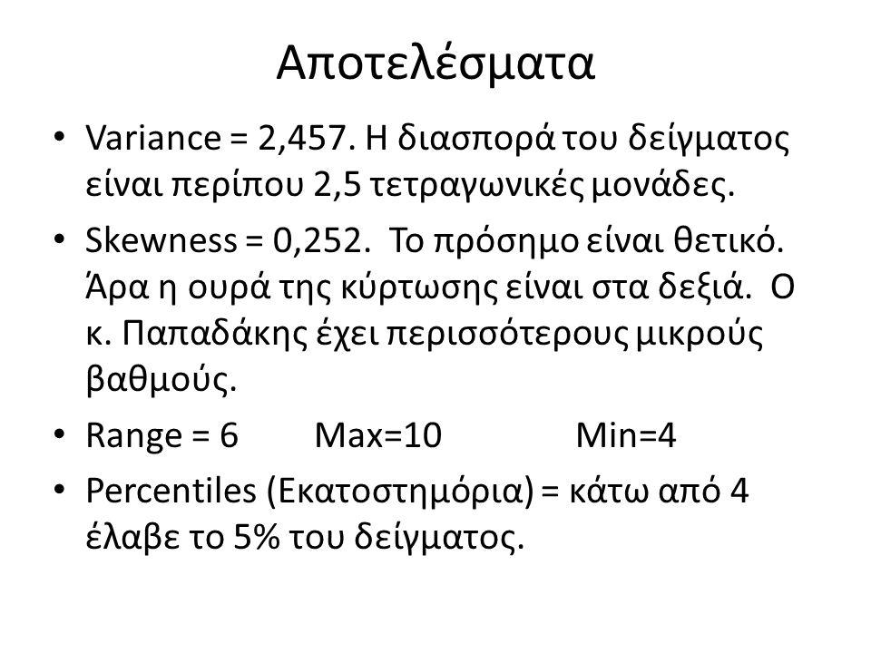 Αποτελέσματα Variance = 2,457. Η διασπορά του δείγματος είναι περίπου 2,5 τετραγωνικές μονάδες.