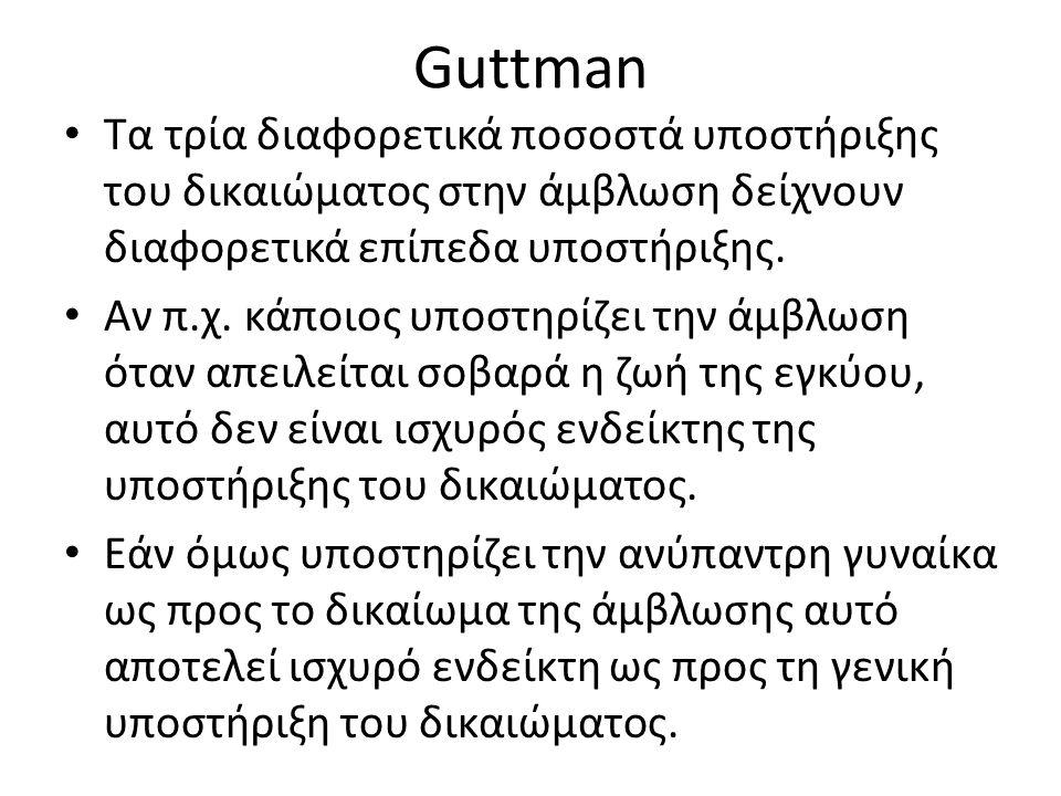 Guttman Τα τρία διαφορετικά ποσοστά υποστήριξης του δικαιώματος στην άμβλωση δείχνουν διαφορετικά επίπεδα υποστήριξης.