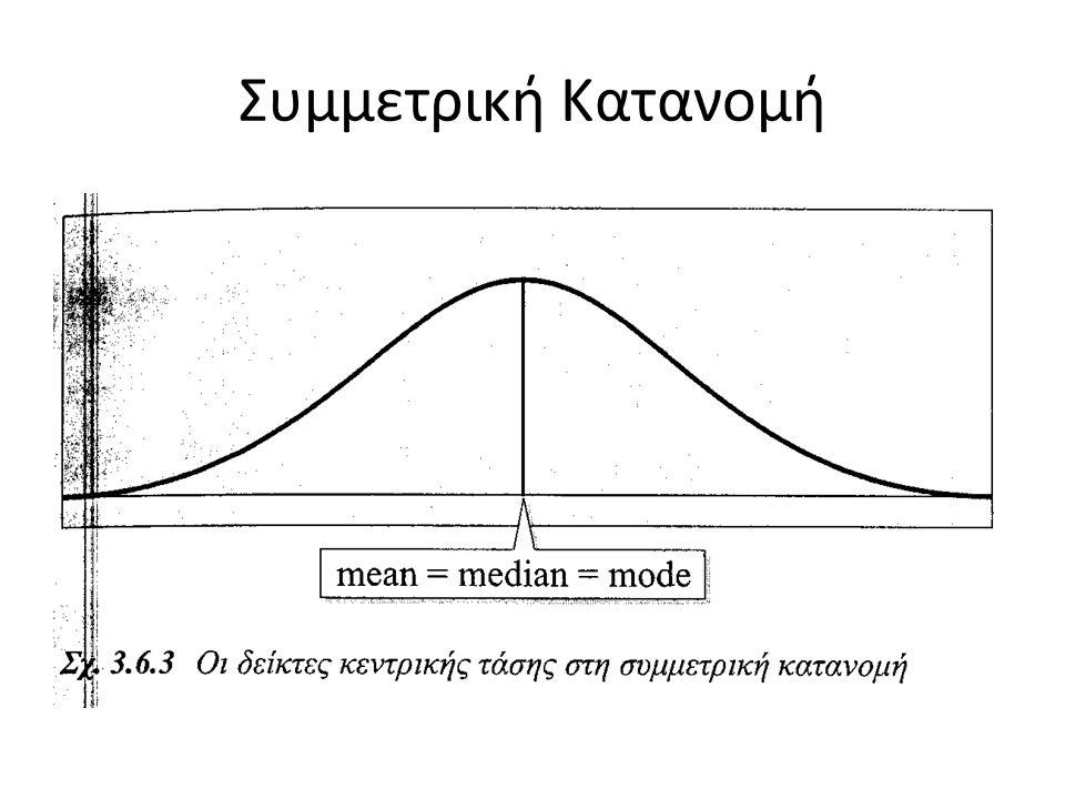 Συμμετρική Κατανομή