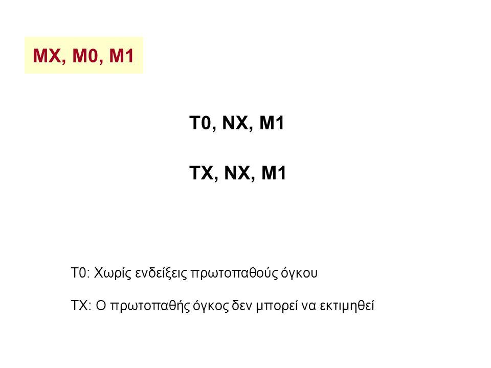 MX, M0, M1 T0, NX, M1 TX, NX, M1 T0: Χωρίς ενδείξεις πρωτοπαθούς όγκου