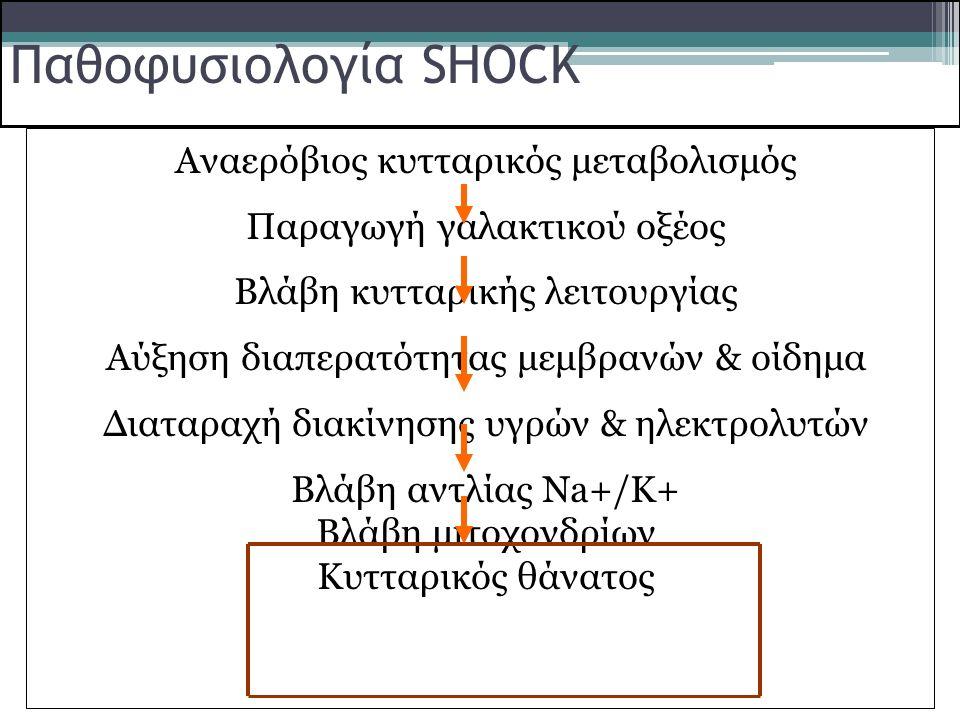 Παθοφυσιολογία SHOCK Αναερόβιος κυτταρικός μεταβολισμός
