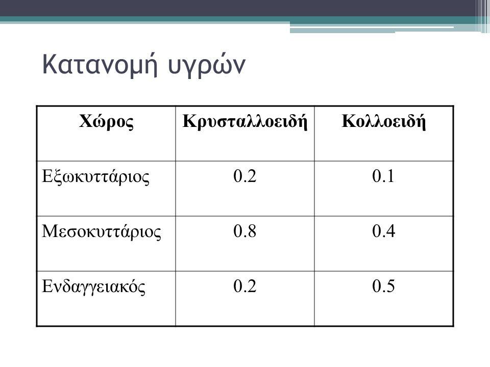 Κατανομή υγρών Χώρος Κρυσταλλοειδή Κολλοειδή Εξωκυττάριος 0.2 0.1