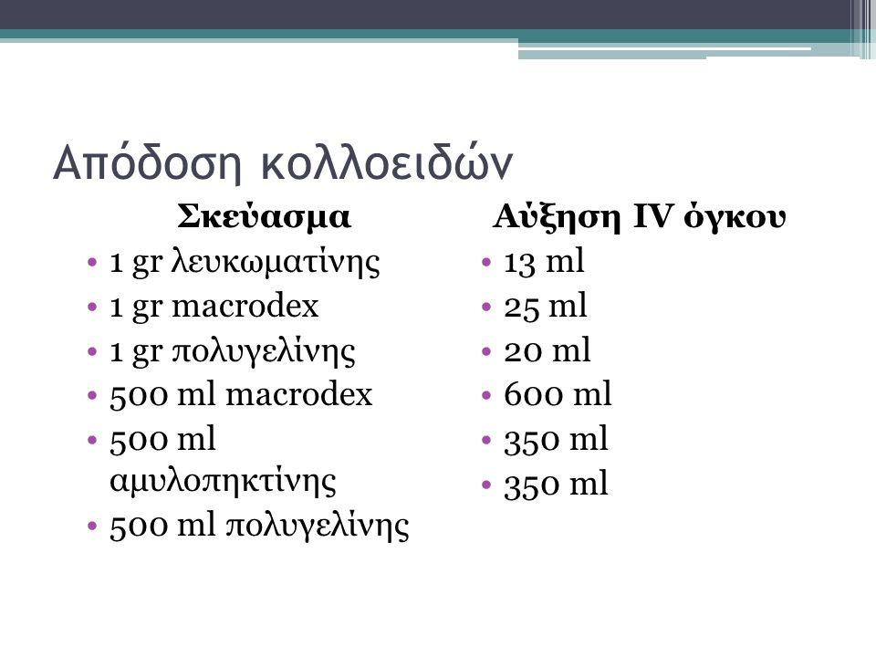 Απόδοση κολλοειδών Σκεύασμα 1 gr λευκωματίνης 1 gr macrodex