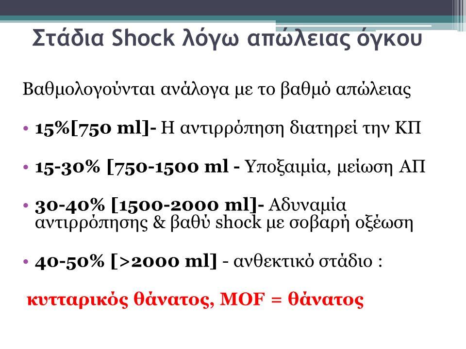 Στάδια Shock λόγω απώλειας όγκου