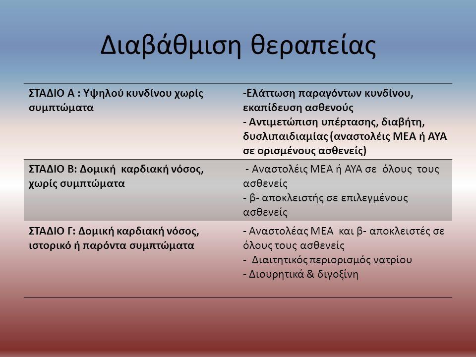 Διαβάθμιση θεραπείας ΣΤΑΔΙΟ Α : Υψηλού κυνδίνου χωρίς συμπτώματα