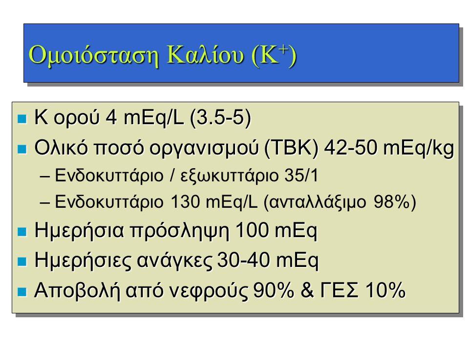 Ομοιόσταση Kαλίου (Κ+)