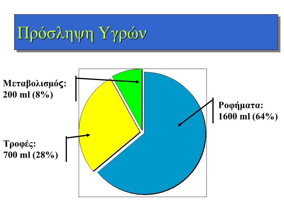Πρόσληψη Υγρών Μεταβολισμός: 200 ml (8%) Ροφήματα: 1600 ml (64%)