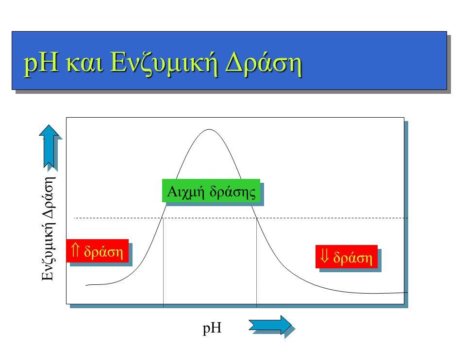 pH και Ενζυμική Δράση pH Ενζυμική Δράση  δράση Αιχμή δράσης  δράση