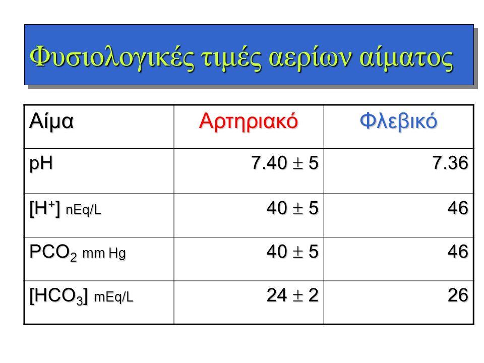 Φυσιολογικές τιμές αερίων αίματος