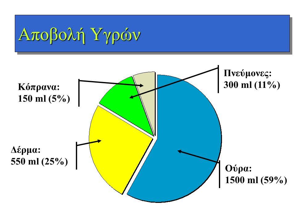 Αποβολή Υγρών Πνεύμονες: 300 ml (11%) Κόπρανα: 150 ml (5%) Δέρμα: