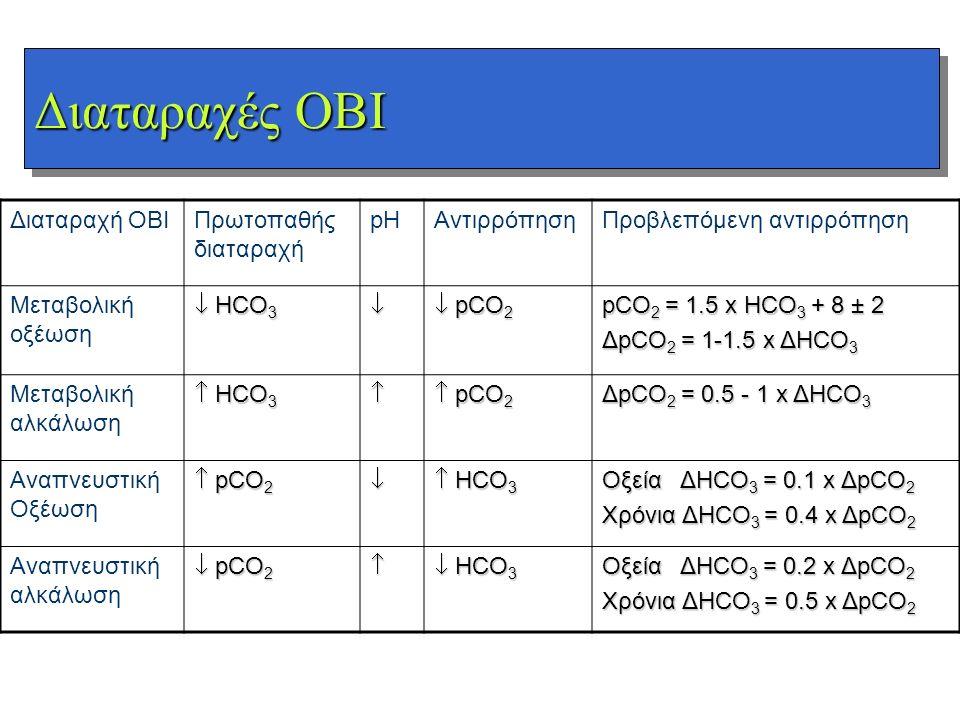 Διαταραχές ΟΒΙ Διαταραχή ΟΒΙ Πρωτοπαθής διαταραχή pH Αντιρρόπηση