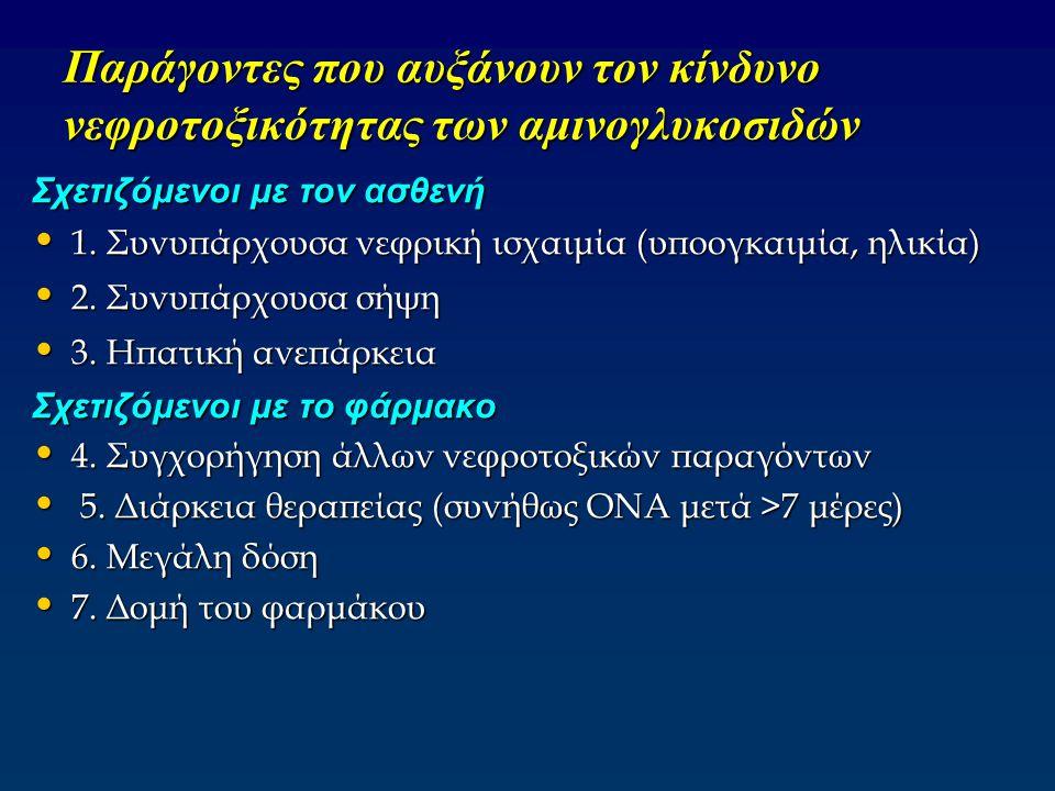 Παράγοντες που αυξάνουν τον κίνδυνο νεφροτοξικότητας των αμινογλυκοσιδών