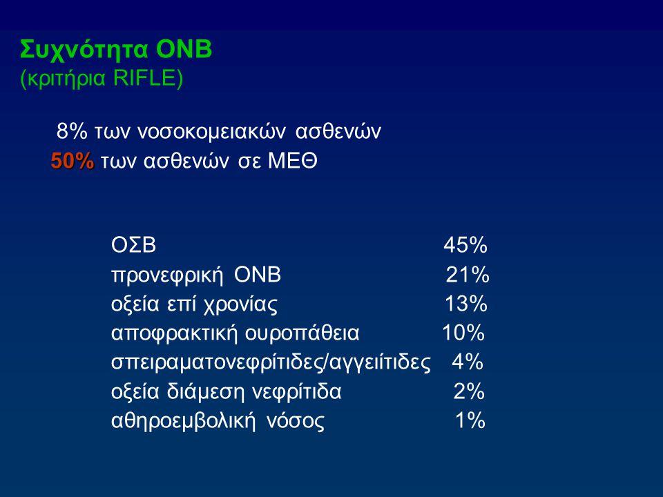 Συχνότητα ΟΝΒ (κριτήρια RIFLE) 8% των νοσοκομειακών ασθενών
