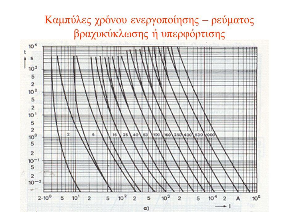Καμπύλες χρόνου ενεργοποίησης – ρεύματος βραχυκύκλωσης ή υπερφόρτισης