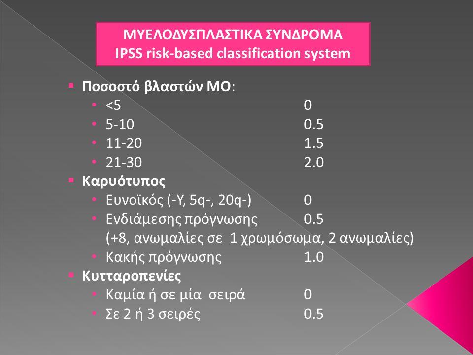 ΜΥΕΛΟΔΥΣΠΛΑΣΤΙΚΑ ΣΥΝΔΡΟΜΑ IPSS risk-based classification system