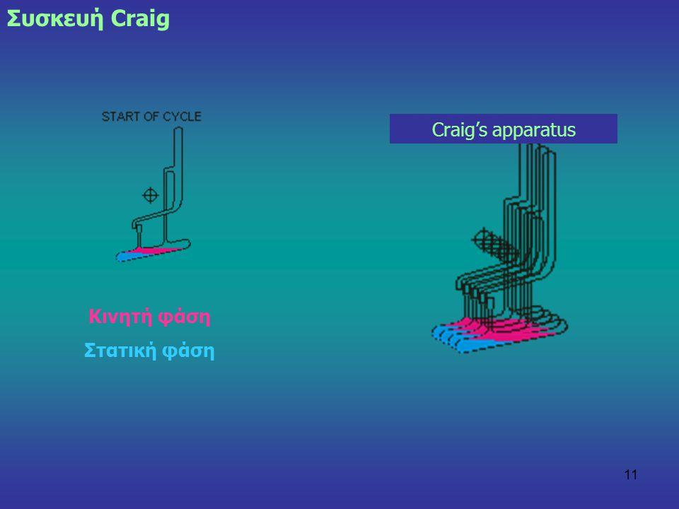Συσκευή Craig Craig's apparatus Κινητή φάση Στατική φάση