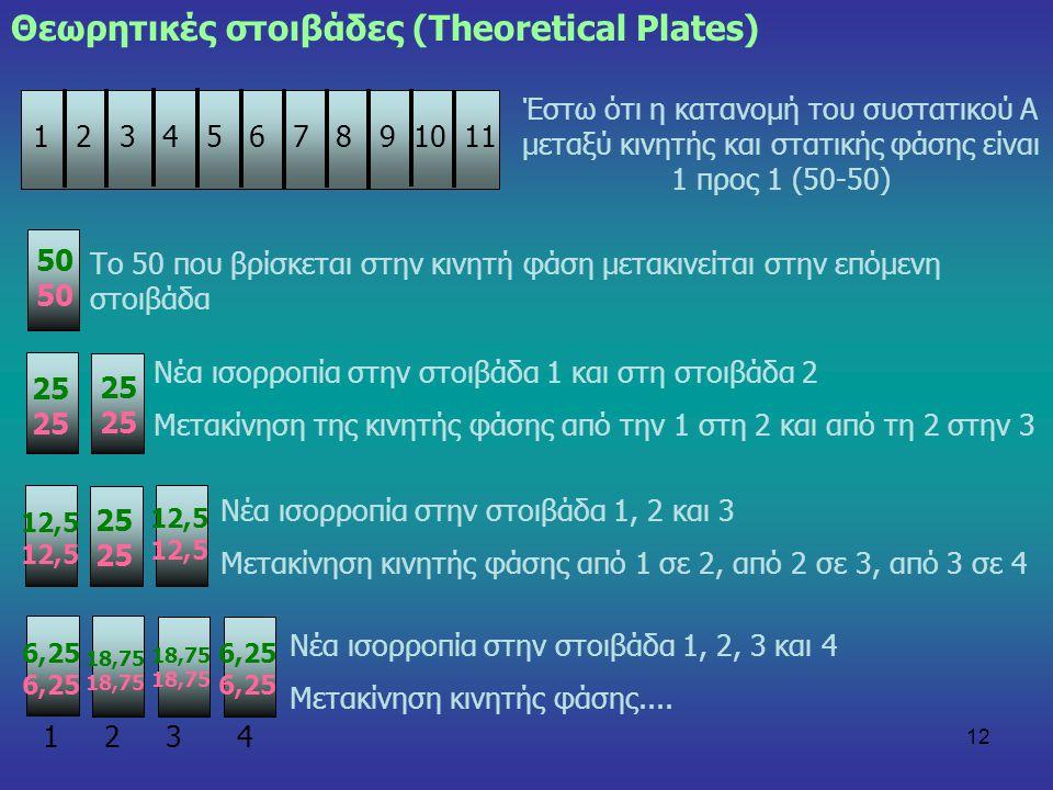 Θεωρητικές στοιβάδες (Theoretical Plates)