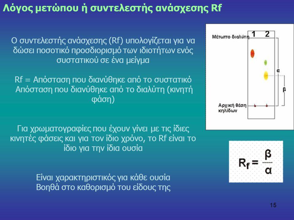 Λόγος μετώπου ή συντελεστής ανάσχεσης Rf
