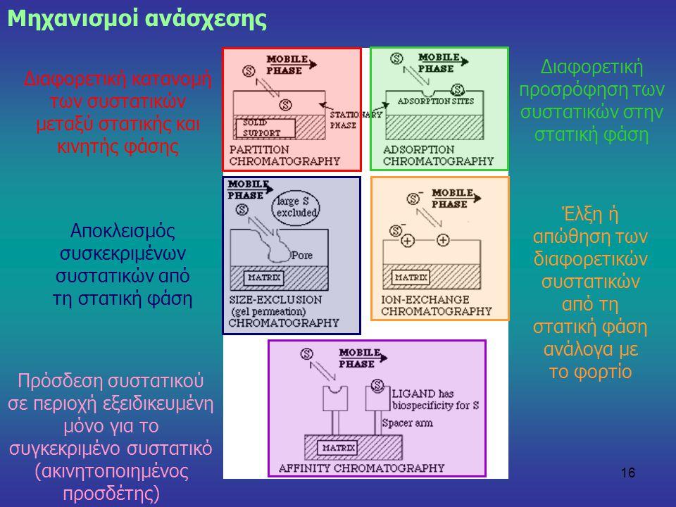 Μηχανισμοί ανάσχεσης Διαφορετική προσρόφηση των συστατικών στην στατική φάση. Διαφορετική κατανομή των συστατικών μεταξύ στατικής και κινητής φάσης.