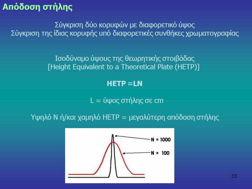 Απόδοση στήλης Σύγκριση δύο κορυφών με διαφορετικό ύψος