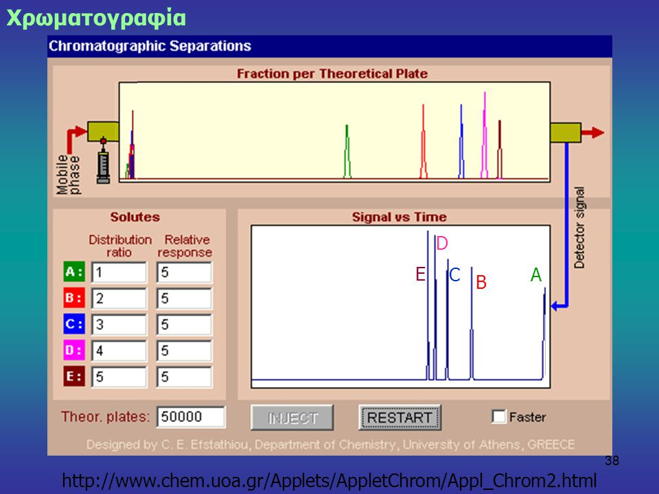 Χρωματογραφία D E C Α Β http://www.chem.uoa.gr/Applets/AppletChrom/Appl_Chrom2.html